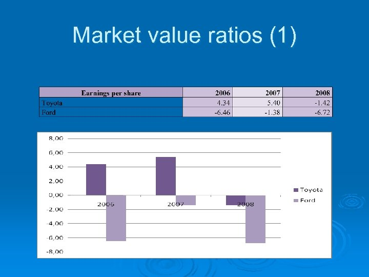 Market value ratios (1)