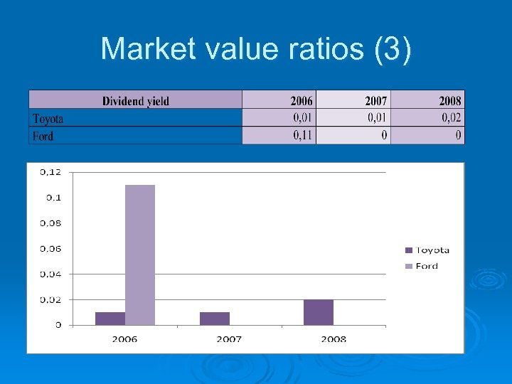 Market value ratios (3)