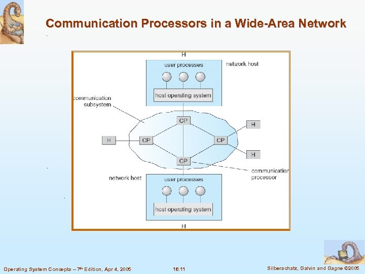 Communication Processors in a Wide-Area Network Operating System Concepts – 7 th Edition, Apr