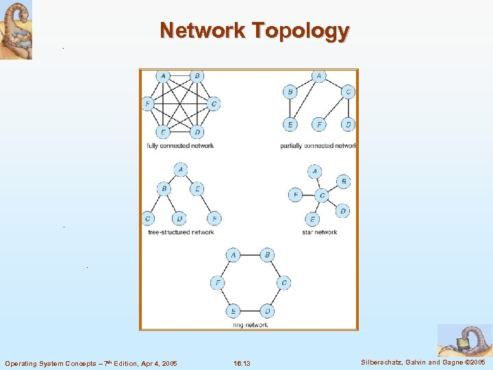 Network Topology Operating System Concepts – 7 th Edition, Apr 4, 2005 16. 13