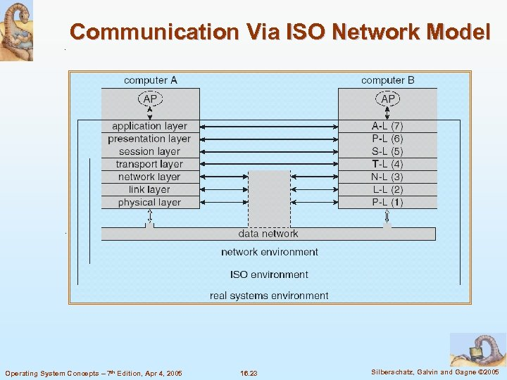 Communication Via ISO Network Model Operating System Concepts – 7 th Edition, Apr 4,