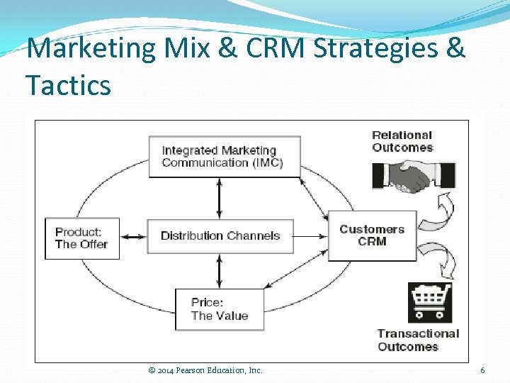 Marketing Mix & CRM Strategies & Tactics © 2014 Pearson Education, Inc. 6