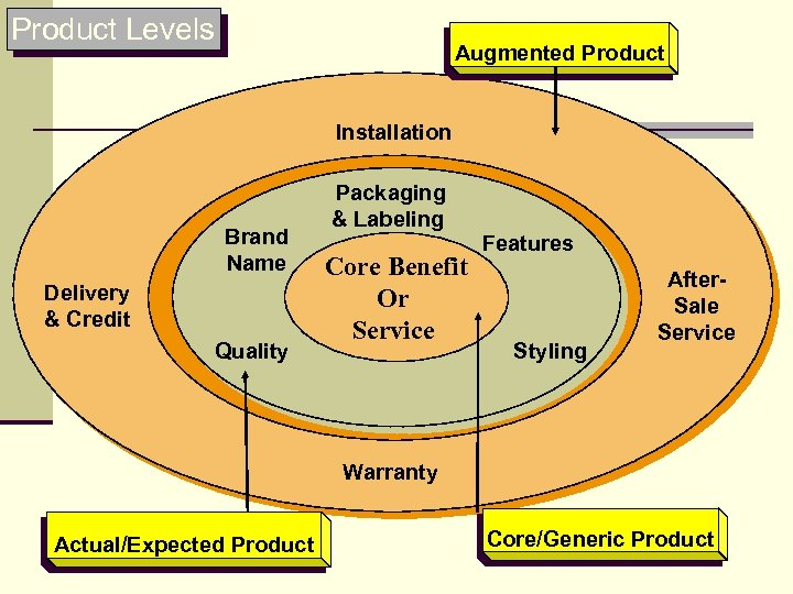 Product Levels Augmented Product Installation Brand Name Delivery & Credit Quality Packaging & Labeling
