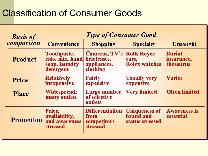 Classification of Consumer Goods Basis of comparison Type of Consumer Good Convenience Shopping Price