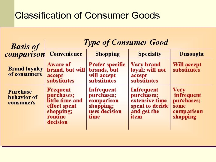 Classification of Consumer Goods Basis of comparison Type of Consumer Good Convenience Aware of