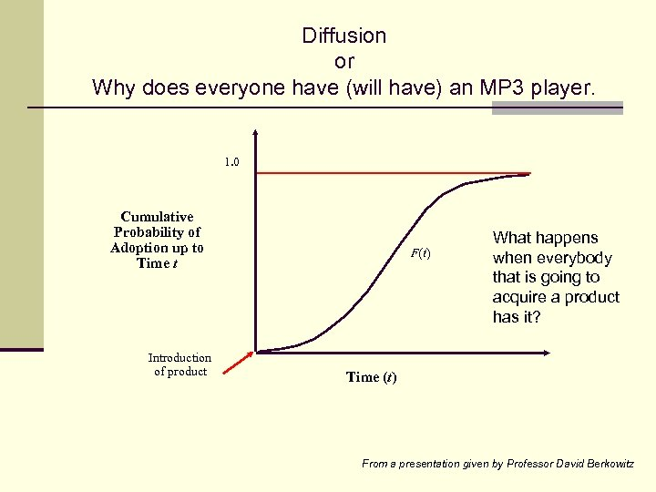 Diffusion or Why does everyone have (will have) an MP 3 player. 1. 0