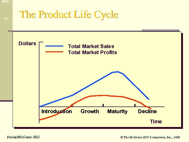Slide 9. 1 The Product Life Cycle Dollars Total Market Sales Total Market Profits