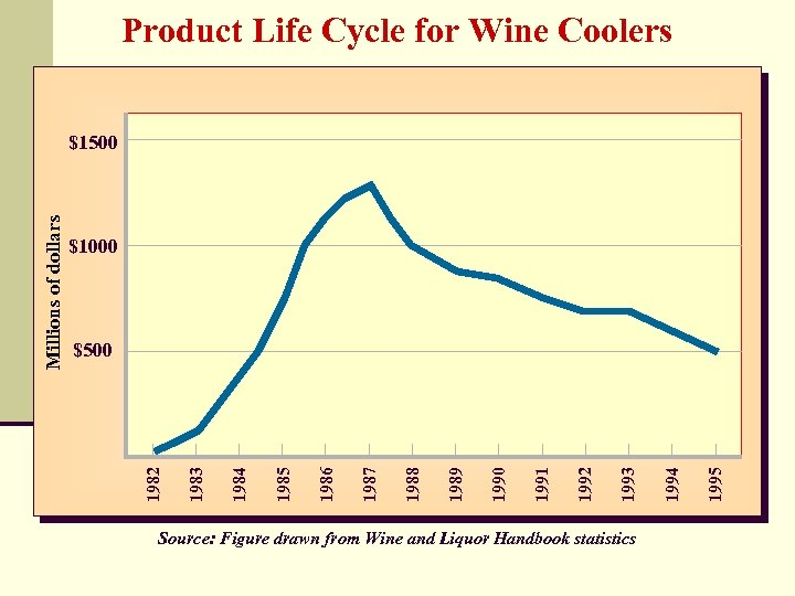 Product Life Cycle for Wine Coolers $1000 Source: Figure drawn from Wine and Liquor