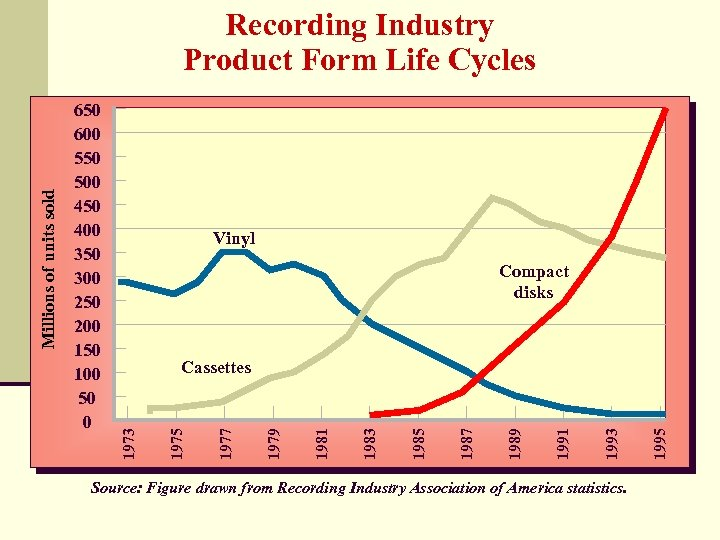 Vinyl Compact disks Source: Figure drawn from Recording Industry Association of America statistics. 1995