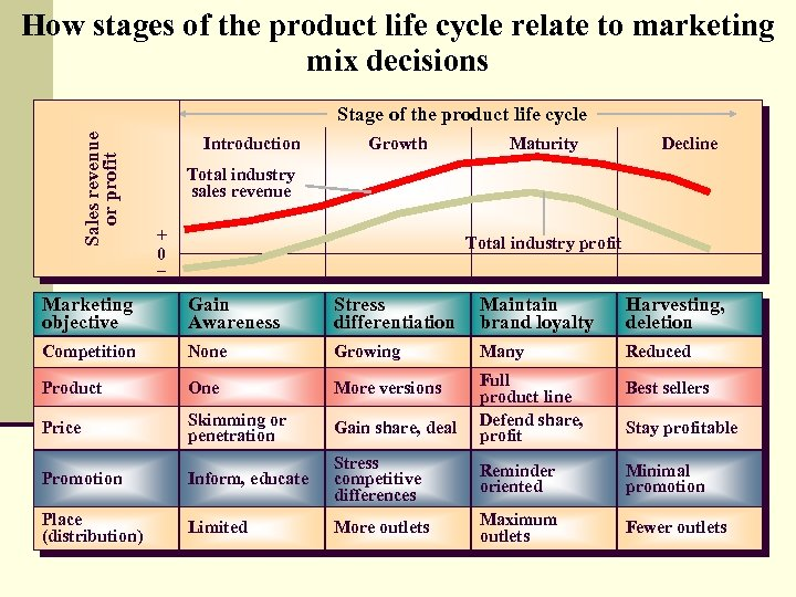 How stages of the product life cycle relate to marketing mix decisions Sales revenue