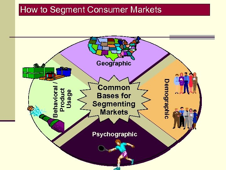 How to Segment Consumer Markets Common Bases for Segmenting Markets Psychographic Demographic Behavioral /
