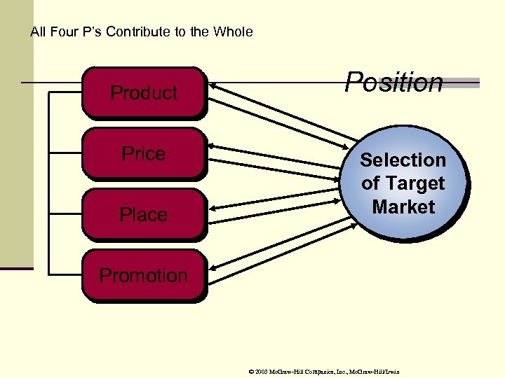 All Four P's Contribute to the Whole Product Price Place Position Selection of Target