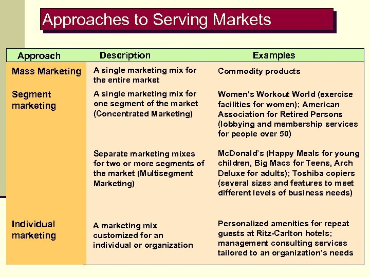 Approaches to Serving Markets Approach Description Examples Mass Marketing A single marketing mix for