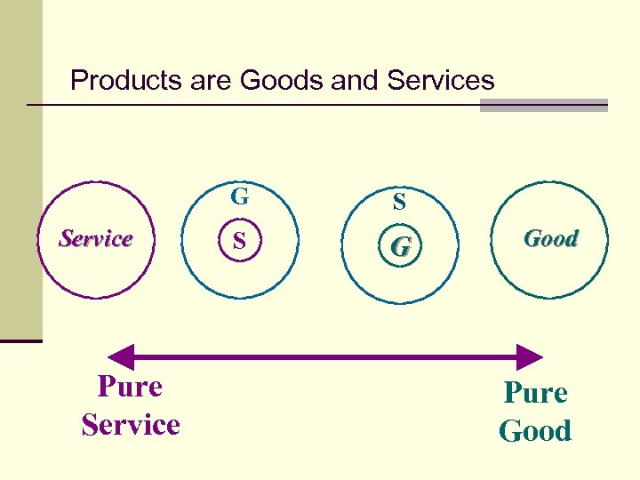 Products are Goods and Services G Service Pure Service S S G Good Pure