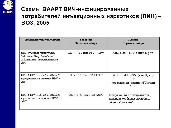 Схемы ВААРТ ВИЧ-инфицированных потребителей инъекционных наркотиков (ПИН) – ВОЗ, 2005 Терапевтические категории 1 -я
