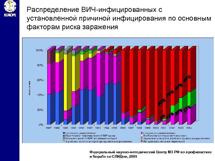 Распределение ВИЧ-инфицированных с установленной причиной инфицирования по основным факторам риска заражения Федеральный научно-методический Центр
