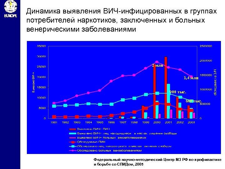 Динамика выявления ВИЧ-инфицированных в группах потребителей наркотиков, заключенных и больных венерическими заболеваниями 2 млн