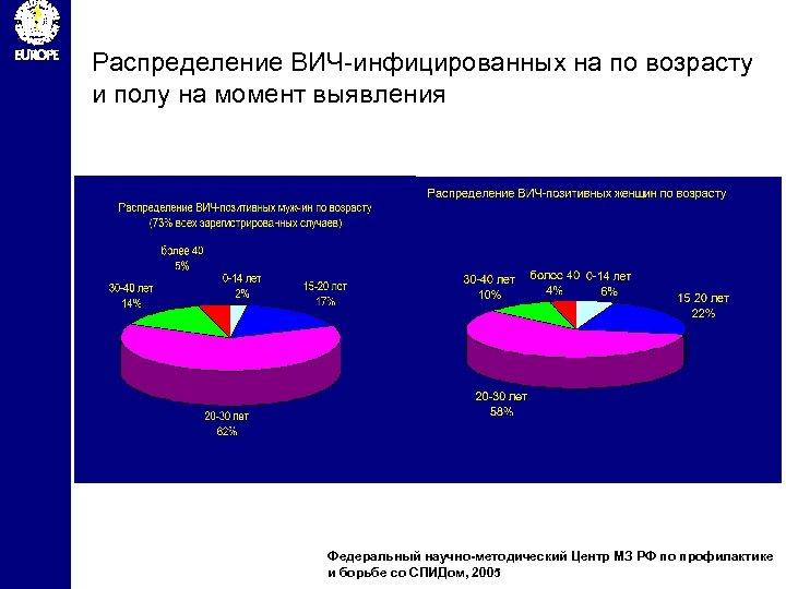 Распределение ВИЧ-инфицированных на по возрасту и полу на момент выявления Федеральный научно-методический Центр МЗ