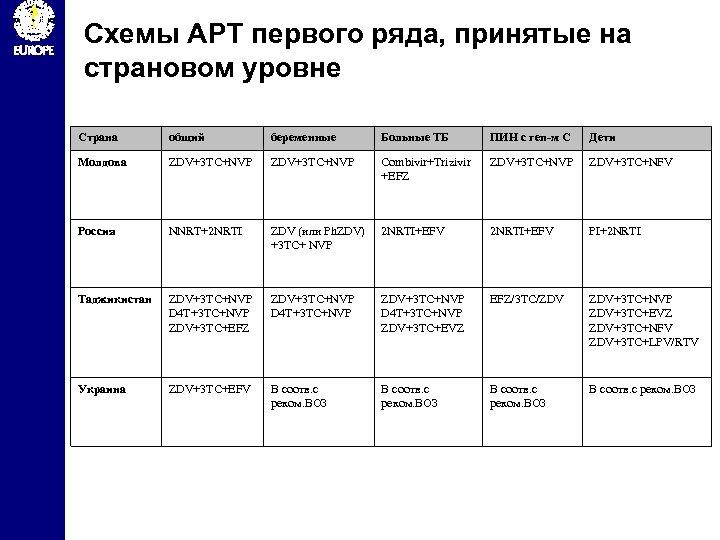 Схемы АРТ первого ряда, принятые на страновом уровне Страна общий беременные Больные ТБ ПИН