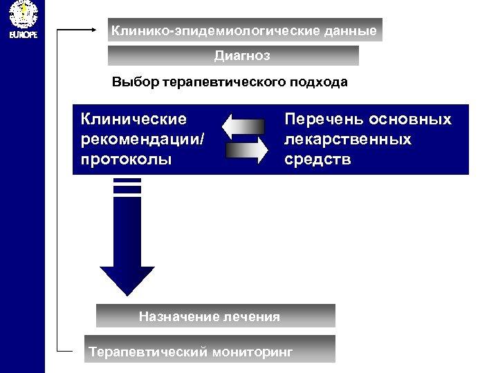 Клинико-эпидемиологические данные Диагноз Выбор терапевтического подхода Клинические рекомендации/ протоколы Перечень основных лекарственных средств