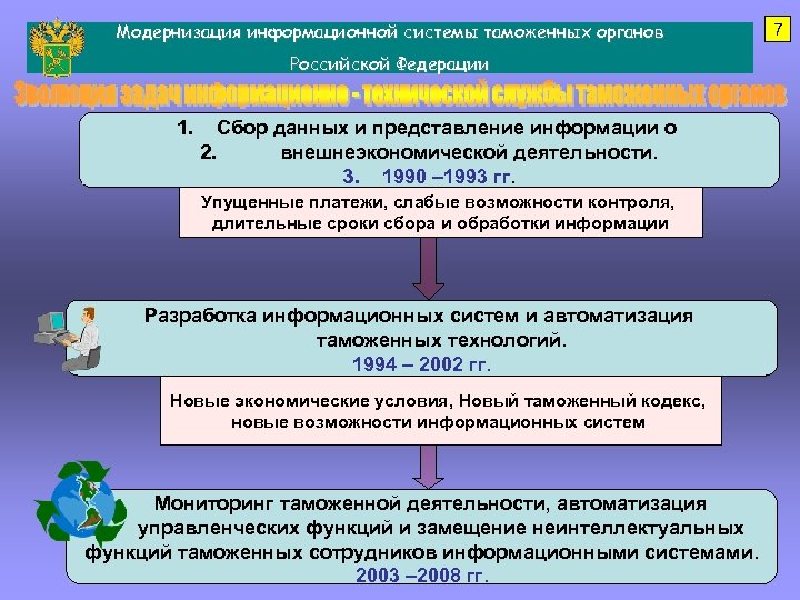 Модернизация информационной системы таможенных органов Российской Федерации 1. Сбор данных и представление информации о