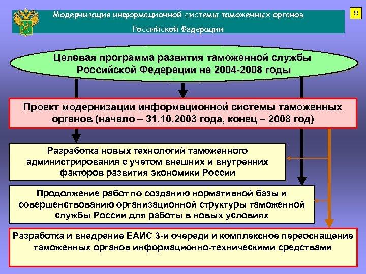 Модернизация информационной системы таможенных органов Российской Федерации Целевая программа развития таможенной службы Российской Федерации