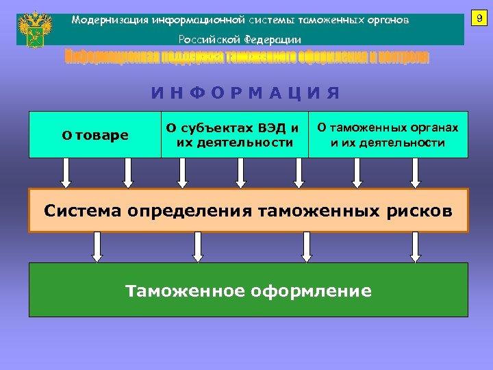 Модернизация информационной системы таможенных органов Российской Федерации ИНФОРМАЦИЯ О товаре О субъектах ВЭД и