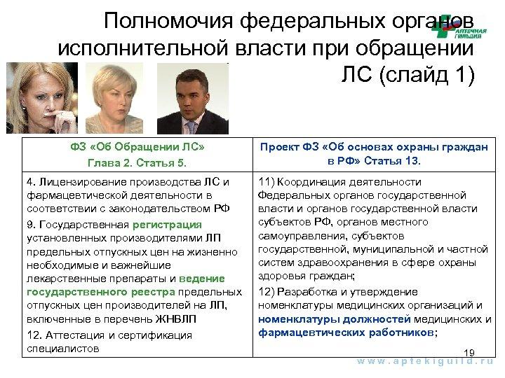 Полномочия федеральных органов исполнительной власти при обращении ЛС (слайд 1) ФЗ «Об Обращении ЛС»