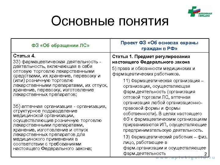 Основные понятия ФЗ «Об обращении ЛС» Статья 4. 33) фармацевтическая деятельность, включающая в себя