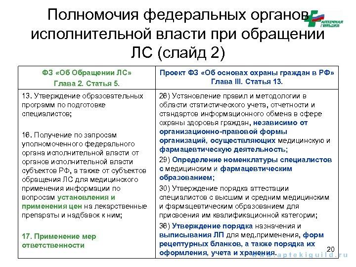 Полномочия федеральных органов исполнительной власти при обращении ЛС (слайд 2) ФЗ «Об Обращении ЛС»