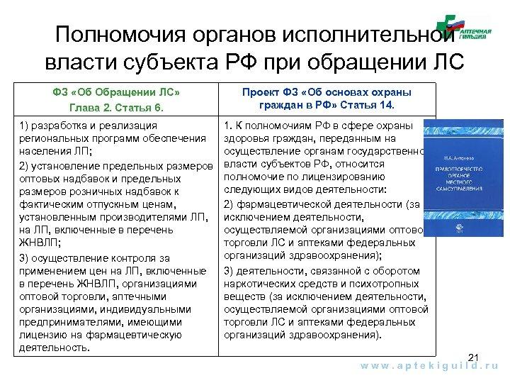 Полномочия органов исполнительной власти субъекта РФ при обращении ЛС ФЗ «Об Обращении ЛС» Глава