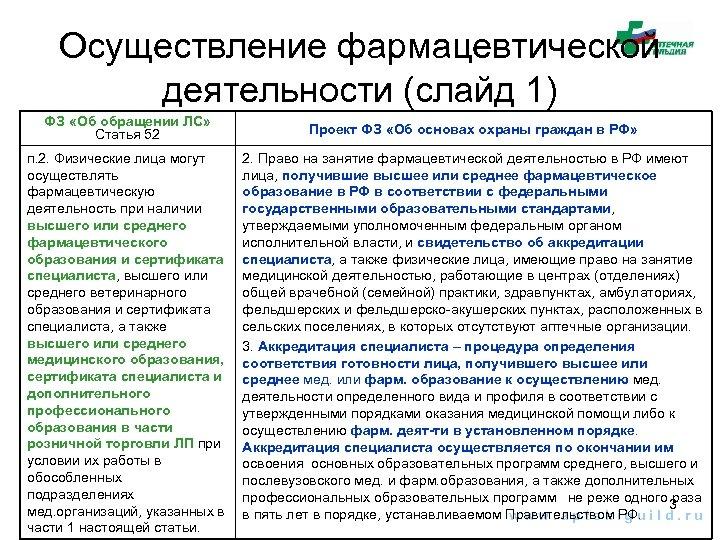 Осуществление фармацевтической деятельности (слайд 1) ФЗ «Об обращении ЛС» Статья 52 Проект ФЗ «Об