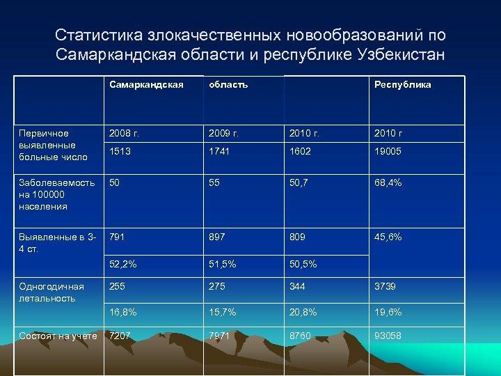 Статистика злокачественных новообразований по Самаркандская области и республике Узбекистан Самаркандская область Первичное выявленные больные