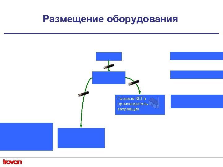 Размещение оборудования Газовые КЕГи производительзаправщик