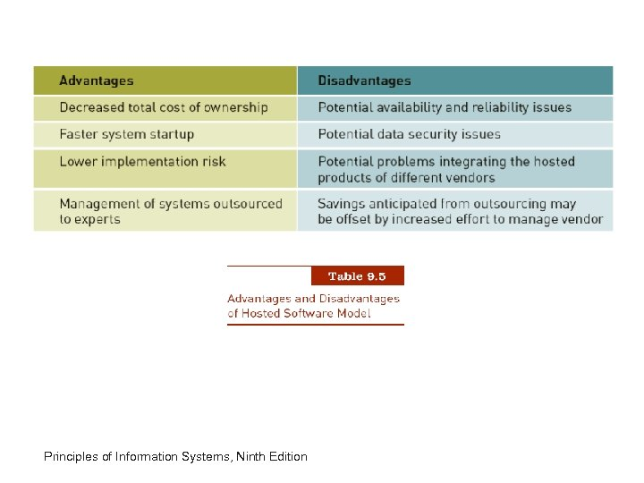 Principles of Information Systems, Ninth Edition