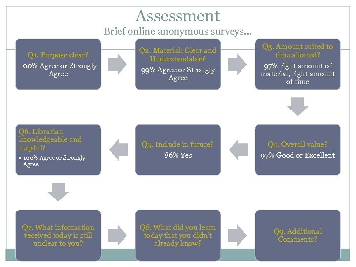 Assessment Brief online anonymous surveys… Q 1. Purpose clear? 100% Agree or Strongly Agree
