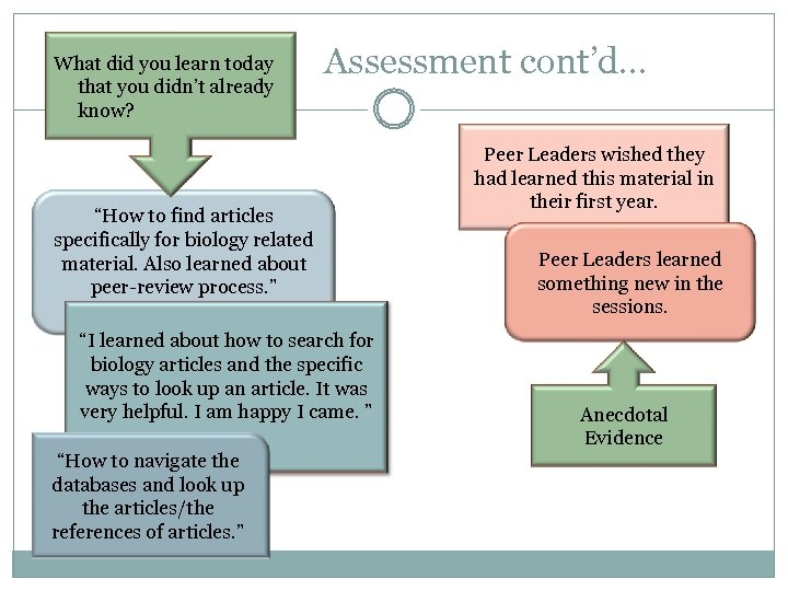 "What did you learn today that you didn't already know? Assessment cont'd… ""How to"