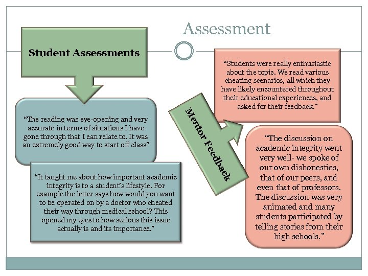 "Assessment Student Assessments r. F to en M k ""It taught me about how"