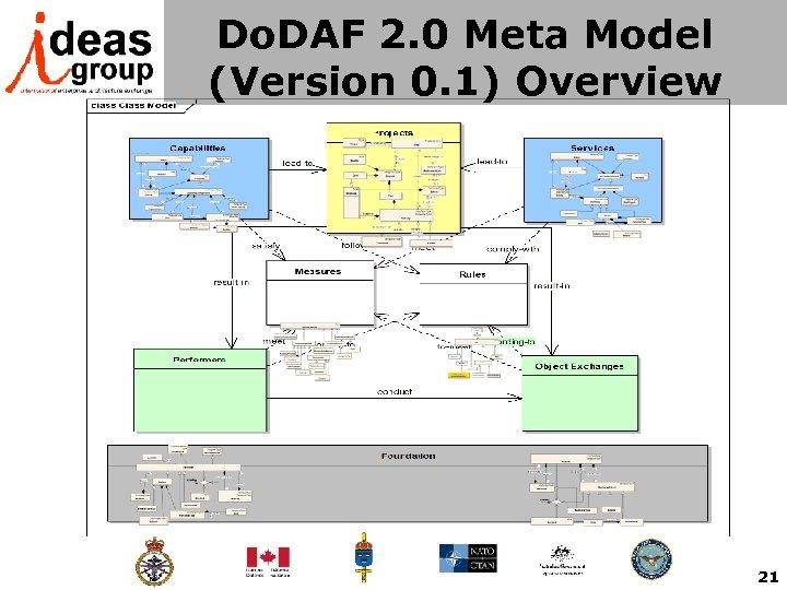 Do. DAF 2. 0 Meta Model (Version 0. 1) Overview 21