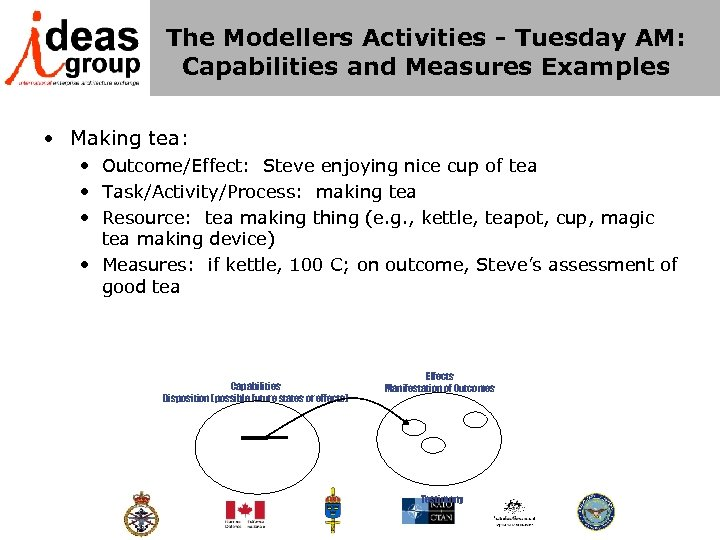 The Modellers Activities - Tuesday AM: Capabilities and Measures Examples • Making tea: •