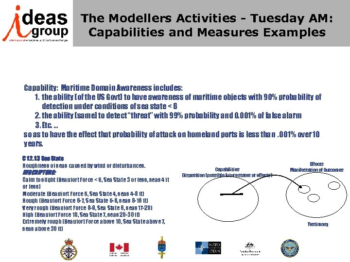 The Modellers Activities - Tuesday AM: Capabilities and Measures Examples Capability: Maritime Domain Awareness