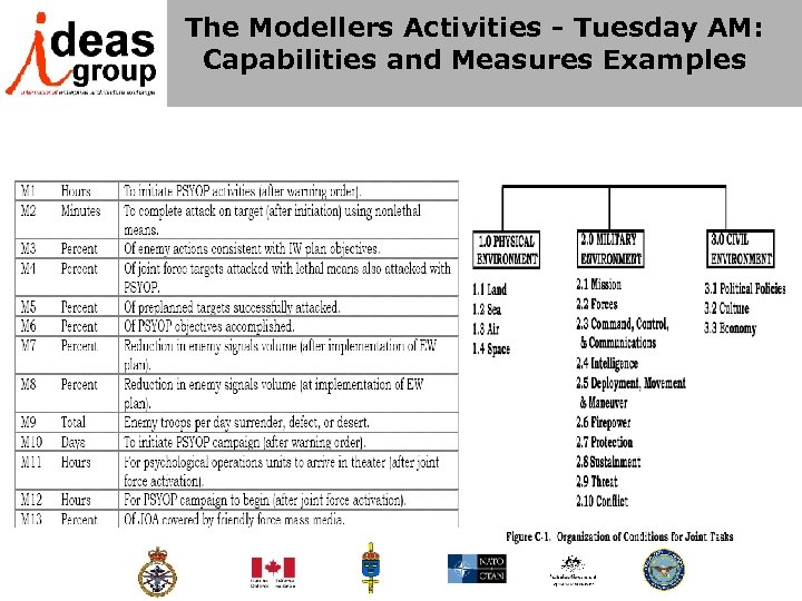 The Modellers Activities - Tuesday AM: Capabilities and Measures Examples