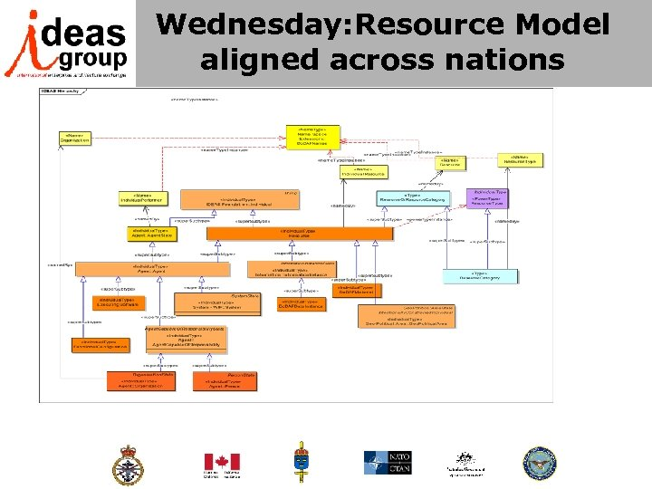 Wednesday: Resource Model aligned across nations