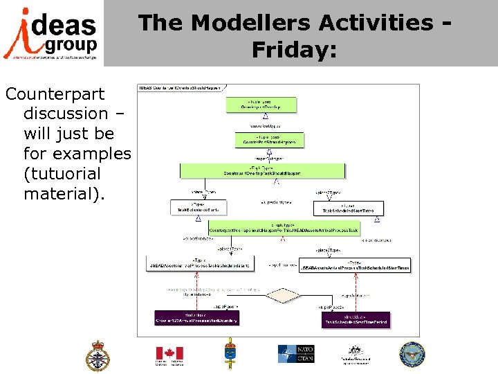 The Modellers Activities - Friday: Counterpart discussion – will just be for examples (tutuorial