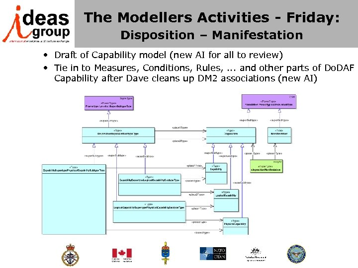 The Modellers Activities - Friday: Disposition – Manifestation • Draft of Capability model (new