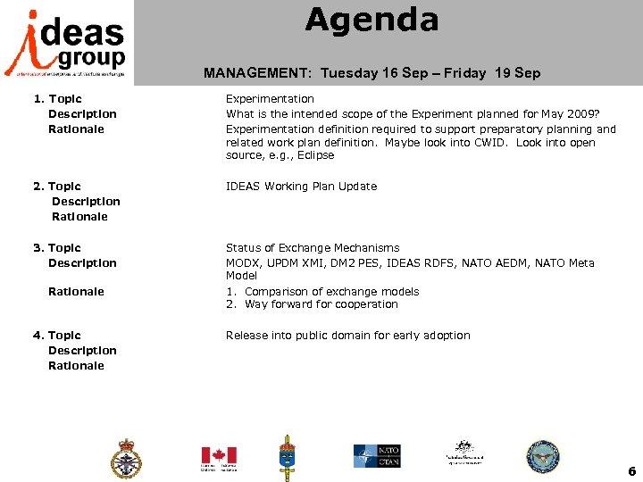 Agenda MANAGEMENT: Tuesday 16 Sep – Friday 19 Sep 1. Topic Description Rationale Experimentation