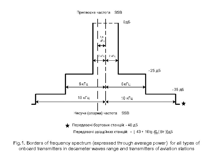 Fig. 1. Borders of frequency spectrum (expressed through average power) for all types of