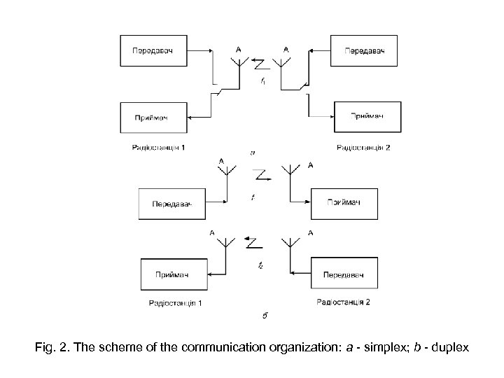 Fig. 2. The scheme of the communication organization: a - simplex; b - duplex