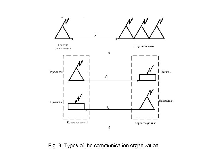 Fig. 3. Types of the communication organization