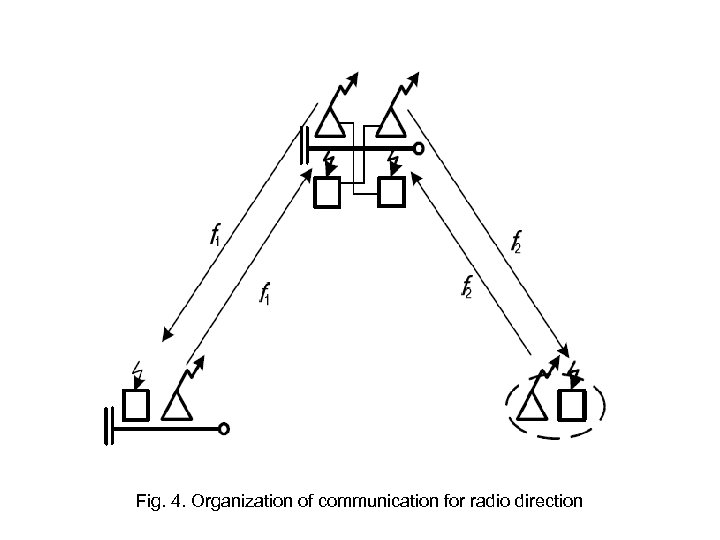 Fig. 4. Organization of communication for radio direction